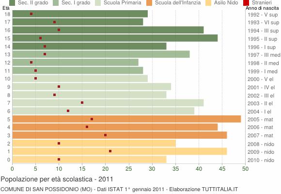 Grafico Popolazione in età scolastica - San Possidonio 2011