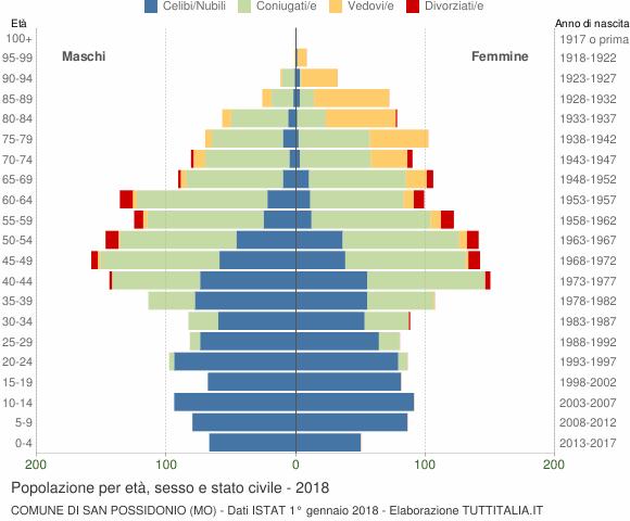 Grafico Popolazione per età, sesso e stato civile Comune di San Possidonio (MO)