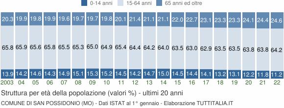 Grafico struttura della popolazione Comune di San Possidonio (MO)