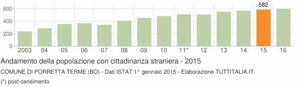 Grafico andamento popolazione stranieri Comune di Porretta Terme (BO)