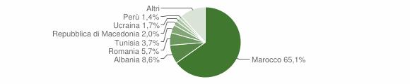 Grafico cittadinanza stranieri - Porretta Terme 2005