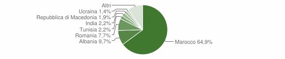 Grafico cittadinanza stranieri - Porretta Terme 2006