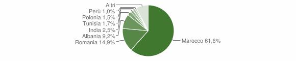 Grafico cittadinanza stranieri - Porretta Terme 2008