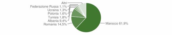 Grafico cittadinanza stranieri - Porretta Terme 2009
