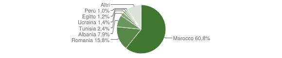 Grafico cittadinanza stranieri - Porretta Terme 2011