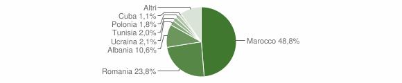 Grafico cittadinanza stranieri - Porretta Terme 2014