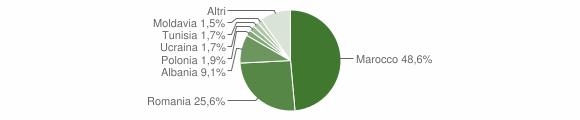 Grafico cittadinanza stranieri - Porretta Terme 2015