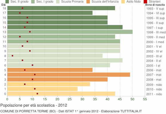 Grafico Popolazione in età scolastica - Porretta Terme 2012