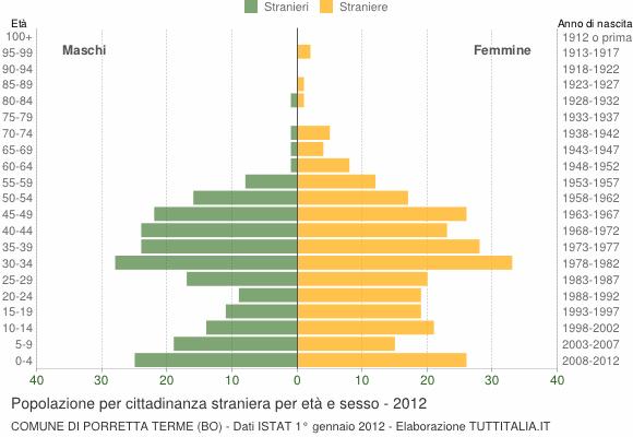 Grafico cittadini stranieri - Porretta Terme 2012