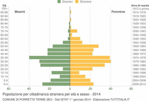 Grafico cittadini stranieri - Porretta Terme 2014