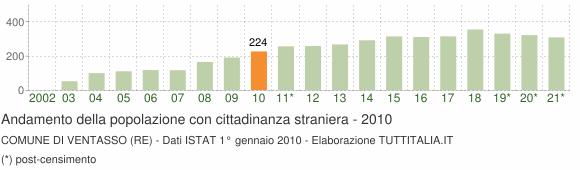 Grafico andamento popolazione stranieri Comune di Ventasso (RE)
