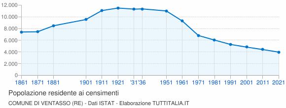 Grafico andamento storico popolazione Comune di Ventasso (RE)