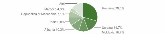 Grafico cittadinanza stranieri - Ventasso 2010