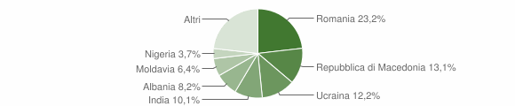Grafico cittadinanza stranieri - Ventasso 2019