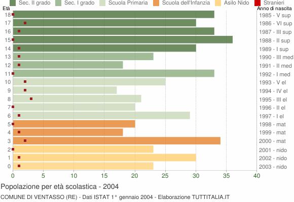 Grafico Popolazione in età scolastica - Ventasso 2004
