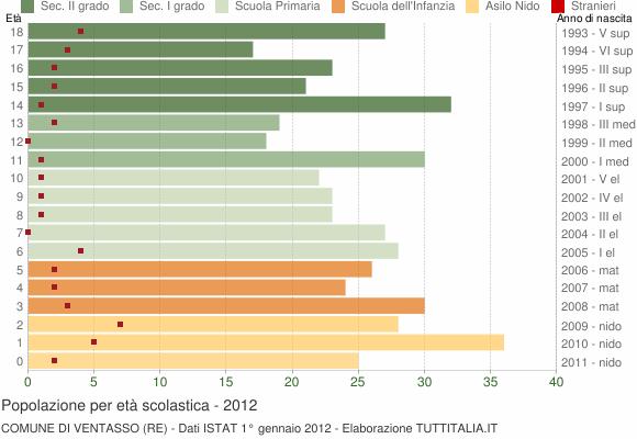 Grafico Popolazione in età scolastica - Ventasso 2012