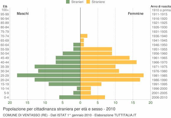 Grafico cittadini stranieri - Ventasso 2010