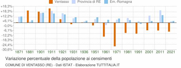 Grafico variazione percentuale della popolazione Comune di Ventasso (RE)