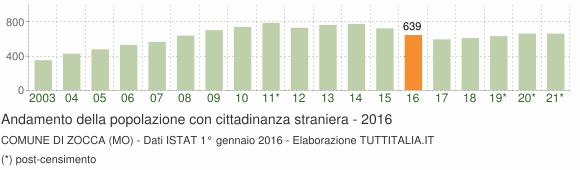 Grafico andamento popolazione stranieri Comune di Zocca (MO)