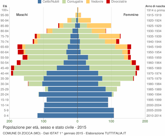 Grafico Popolazione per età, sesso e stato civile Comune di Zocca (MO)