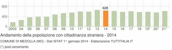 Grafico andamento popolazione stranieri Comune di Medolla (MO)