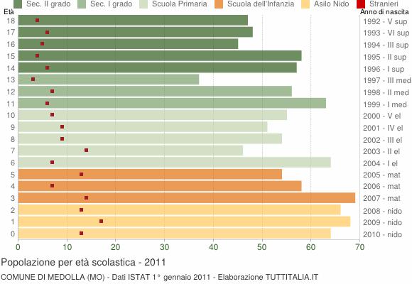 Grafico Popolazione in età scolastica - Medolla 2011