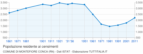 Grafico andamento storico popolazione Comune di Montefiore Conca (RN)
