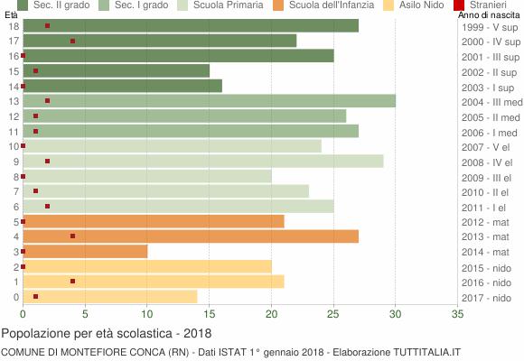 Grafico Popolazione in età scolastica - Montefiore Conca 2018