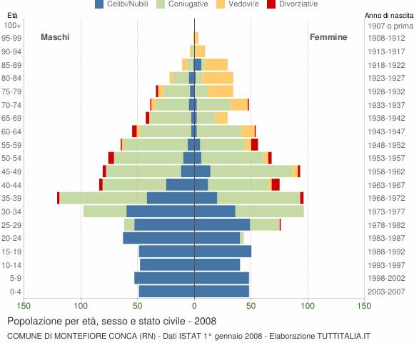 Grafico Popolazione per età, sesso e stato civile Comune di Montefiore Conca (RN)