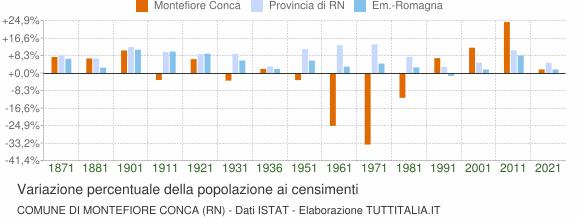 Grafico variazione percentuale della popolazione Comune di Montefiore Conca (RN)