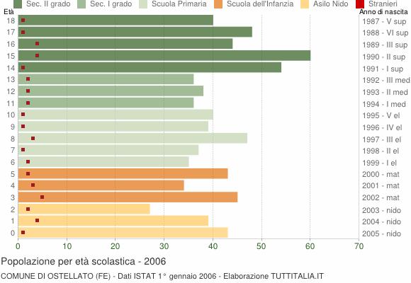 Grafico Popolazione in età scolastica - Ostellato 2006