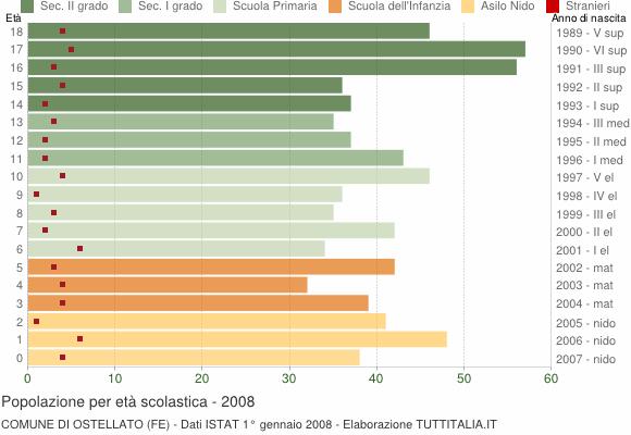 Grafico Popolazione in età scolastica - Ostellato 2008