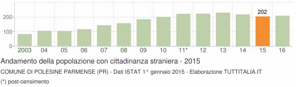 Grafico andamento popolazione stranieri Comune di Polesine Parmense (PR)