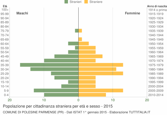 Grafico cittadini stranieri - Polesine Parmense 2015