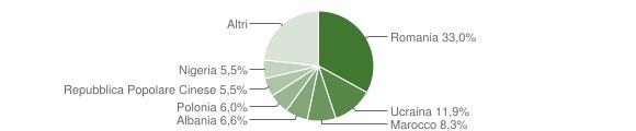 Grafico cittadinanza stranieri - Tresignana 2019
