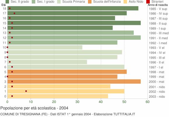 Grafico Popolazione in età scolastica - Tresignana 2004