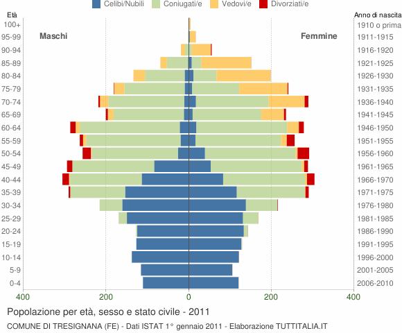 Grafico Popolazione per età, sesso e stato civile Comune di Tresignana (FE)