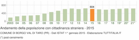 Grafico andamento popolazione stranieri Comune di Borgo Val di Taro (PR)