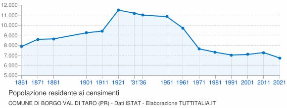 Grafico andamento storico popolazione Comune di Borgo Val di Taro (PR)