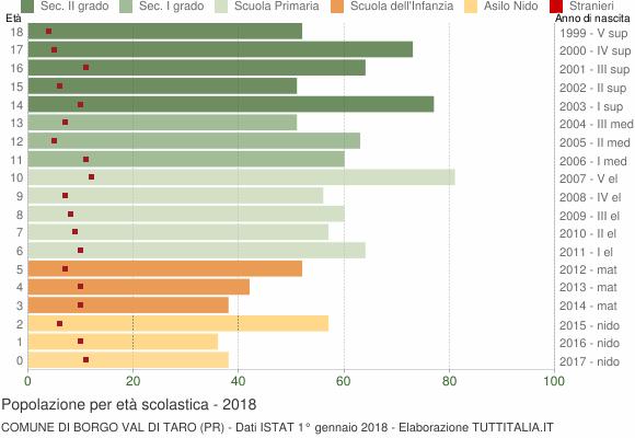 Grafico Popolazione in età scolastica - Borgo Val di Taro 2018