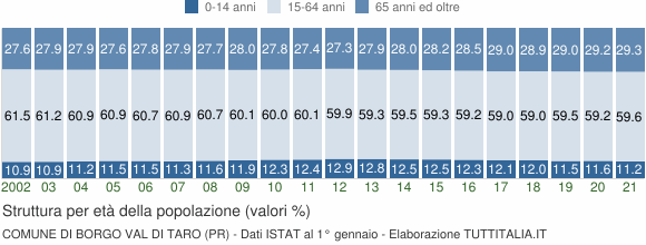 Grafico struttura della popolazione Comune di Borgo Val di Taro (PR)