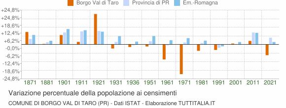 Grafico variazione percentuale della popolazione Comune di Borgo Val di Taro (PR)