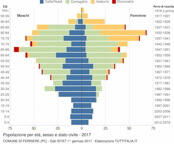 Grafico Popolazione per età, sesso e stato civile Comune di Ferriere (PC)
