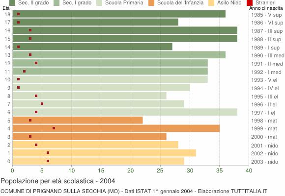 Grafico Popolazione in età scolastica - Prignano sulla Secchia 2004