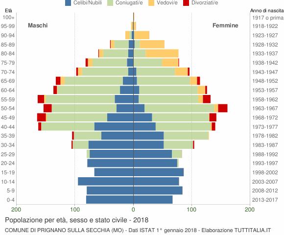 Grafico Popolazione per età, sesso e stato civile Comune di Prignano sulla Secchia (MO)