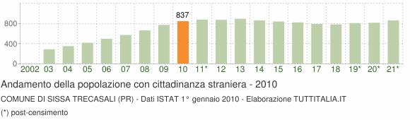 Grafico andamento popolazione stranieri Comune di Sissa Trecasali (PR)