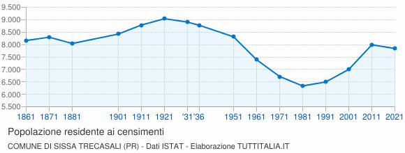 Grafico andamento storico popolazione Comune di Sissa Trecasali (PR)