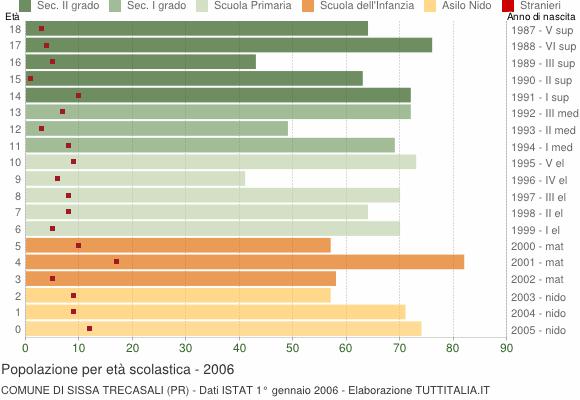 Grafico Popolazione in età scolastica - Sissa Trecasali 2006