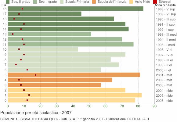 Grafico Popolazione in età scolastica - Sissa Trecasali 2007