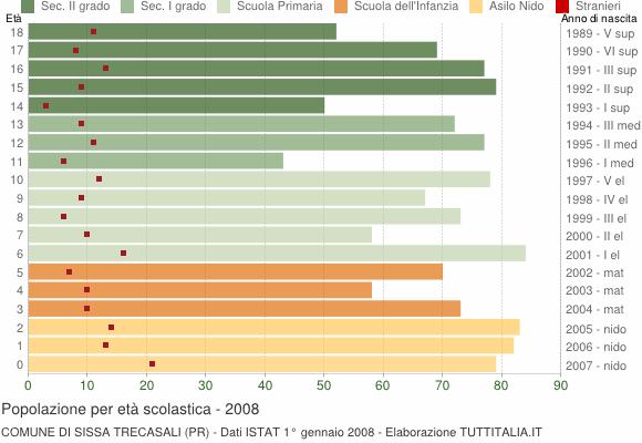 Grafico Popolazione in età scolastica - Sissa Trecasali 2008